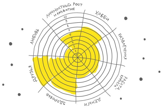 Закрась каждый сектор настолько, насколько ты доволен этой сферой своей жизни: 1 — совершенно недоволен, 10 — полностью доволен.