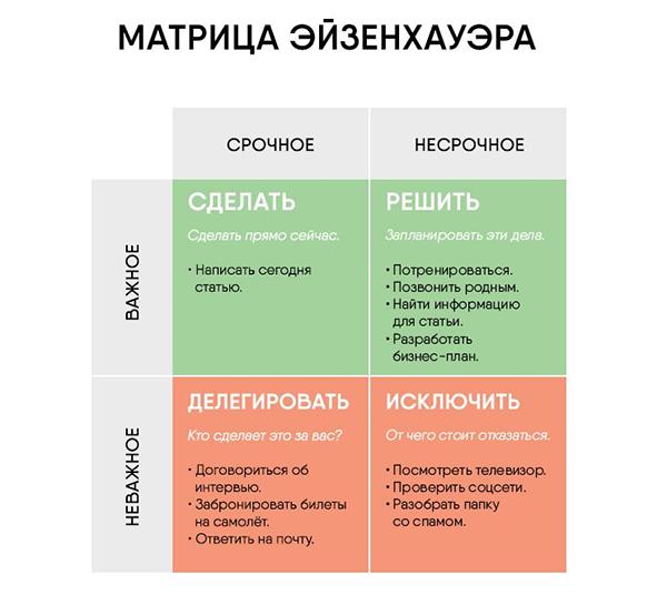 Матрица Эйзенхауэра — это метод принятия решений, который помогает расставить приоритеты при выполнении задач.