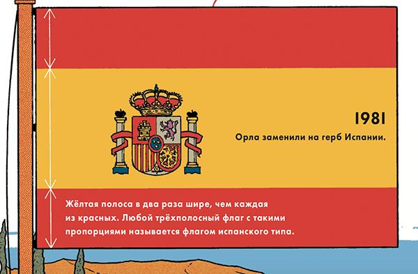 Девиз «Plus Ultra» переводится как «Дальше предела» и означает колониальную мощь Испании.