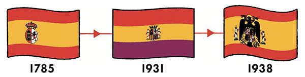 Что касается Испании, то трехполосный флаг появился у этой страны еще в XVIII веке. В 1785 году король Карлос III выбрал для страны знамение, которое в море было видно издалека.