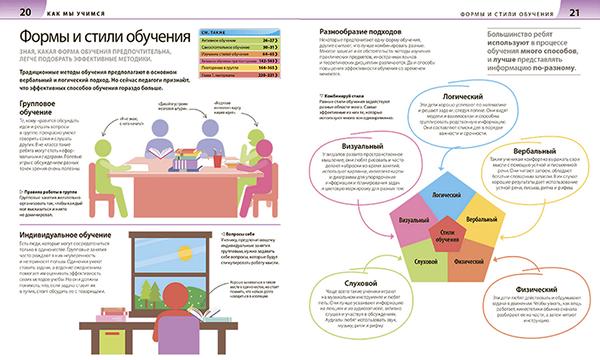 Наглядные примеры, четкие пояснения и психологические тесты направлены на то, чтобы вы смогли правильно распределить учебную нагрузку в зависимости от индивидуальных особенностей ребенка.