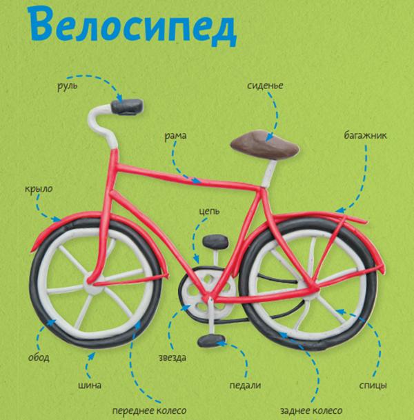 Велосипед — простое и уникальное изобретение, придуманное раньше, чем автомобиль. Он приводится в движение исключительно силой человека. Первые велосипеды были созданы почти одновременно в разных странах.