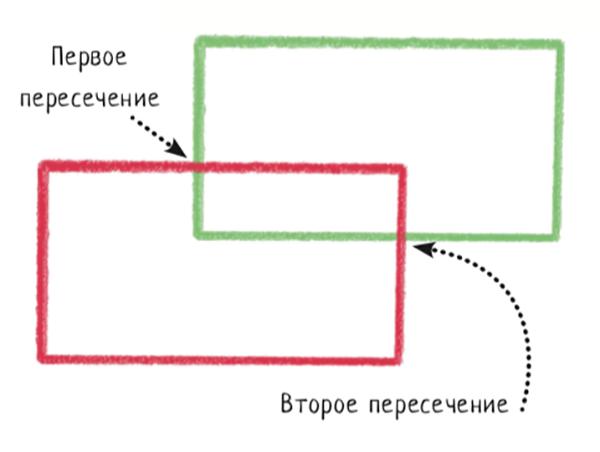 Начерти карандашом два прямоугольника, которые пересекают друг друга в двух местах. Линии не обязательно должны быть идеально ровными — можно рисовать прямоугольники не по линейке.