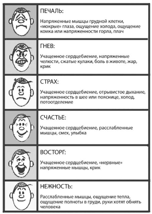 1. Прислушиваться к физическим ощущениям. Если вы не можете назвать эмоцию, используйте в качестве подсказки свое тело. Учитывайте пульс, ощущение жара или холода, напряженность мышц.