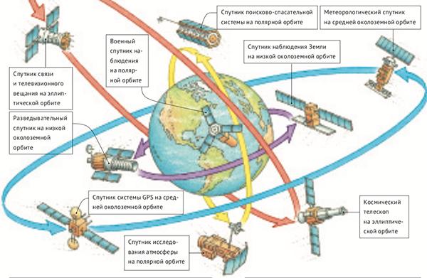 Из всех этих объектов пилотируемый лишь один — Международная космическая станция. Остальные работают в автоматическом режиме и отправляют информацию в виде радиоволн, которые принимают расположенные на Земле антенны. Некоторые из них, например различные космические телескопы, смотрят в глубины космоса, исследуют Вселенную и передают нам свои открытия. Другие смотрят вниз, исследуя Землю.