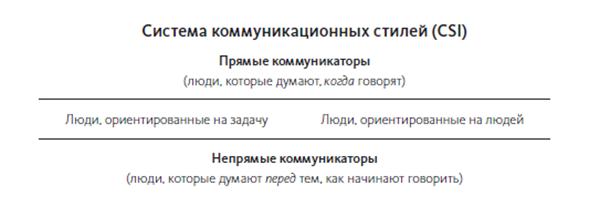 4 типа людей