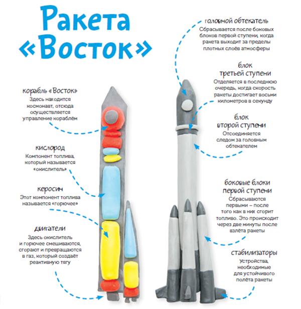 Пластилиновая ракета «Восток»