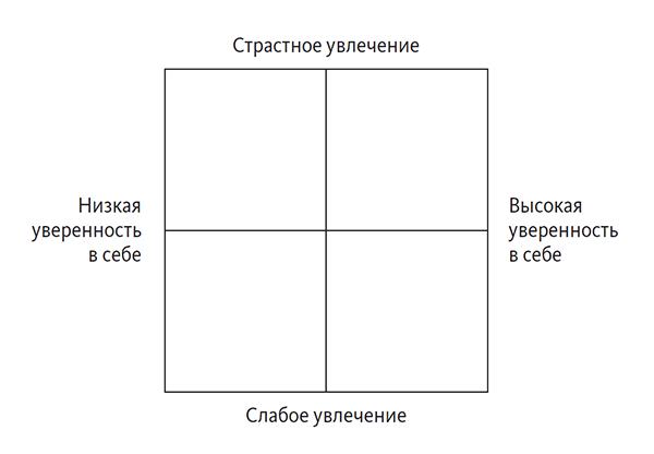 Как определить, каким делом стоит заняться? Поможет любопытное упражнение. Напишите в каждой графе свои увлечения.