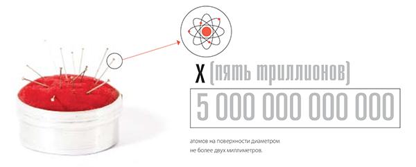 Самый маленький атом — атом водорода, у него только один электрон, а диаметр равен 0,24 нм.