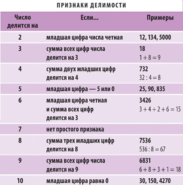 А теперь очень полезная таблица, которая пригодится не только детям, но и взрослым.