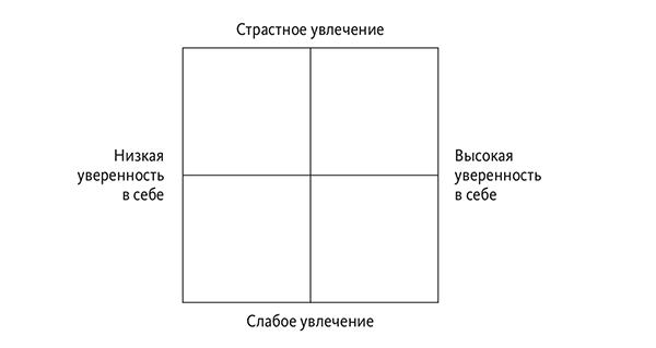 Сначала Тина чертит на доске двухрядную квадратную матрицу, где увлечение отмечено на оси X, а уверенность в себе — на оси Y.