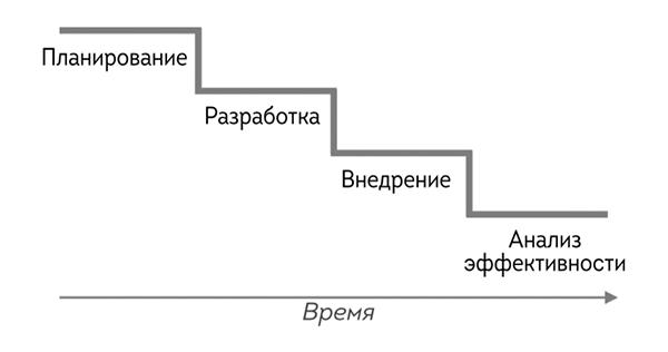Водопадом эта модель называется потому, что между этапами нет никакого пересечения.