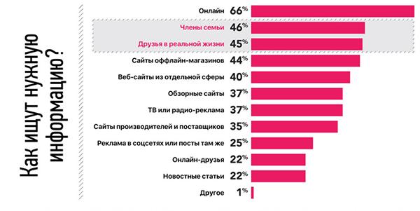 На картинке — инфографика с портала Sostav.ru